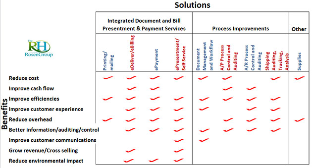solutions-chart